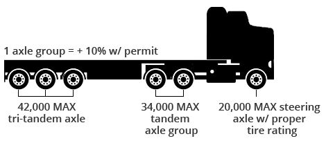 Transport Truck Diagram Transport Truck Cartoon Wiring