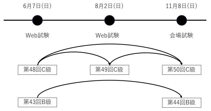 マーケティング・ビジネス実務検定Web試験再チャレンジ制度