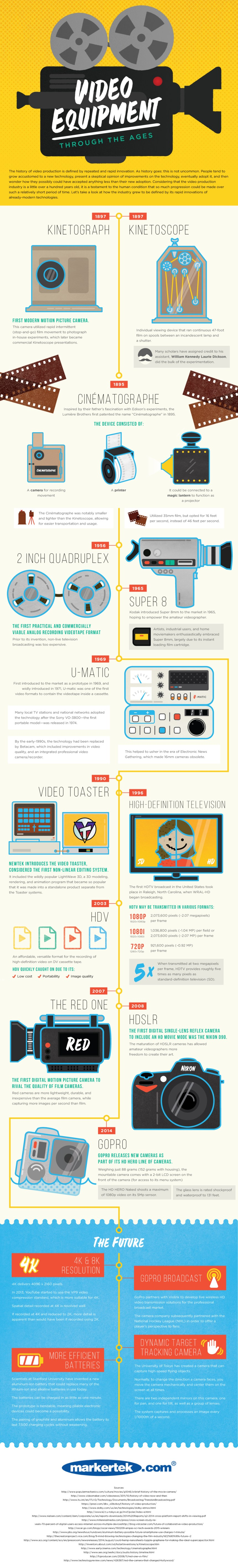 Video Equipment Through the Ages