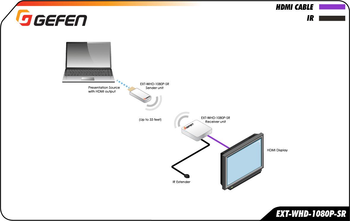 wireless extender diagram 91 nissan 240sx wiring gefen ext whd 1080p sr tx for hdmi 5 ghz short range sender package