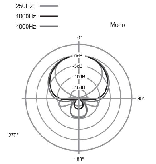 Azden SMX-30 Super-Cardioid Stereo/Mono Switchable Camera