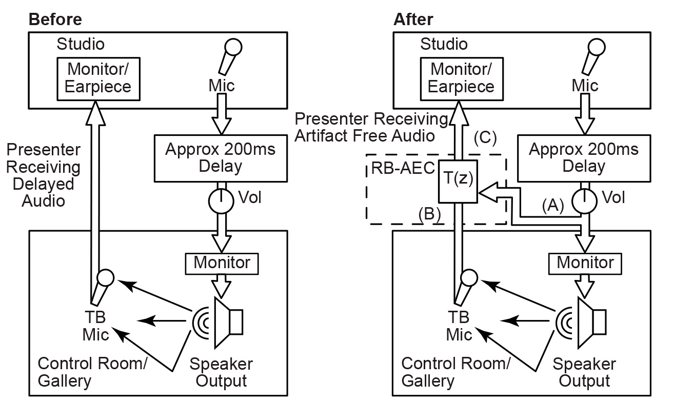 Sonifex Rb Aec Acoustic Echo Canceler