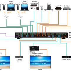 Cat5 Socket Wiring Diagram Xtrons Car Stereo Atlona At Hdvs 150 Tx Wp Two Input Wall Plate Switcher For