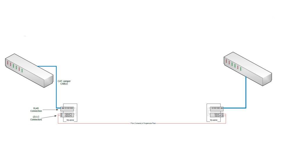 medium resolution of fiberplex sfp rtgtxc 0000 0 rj45 10 100 1000 base t ethernet sfp module