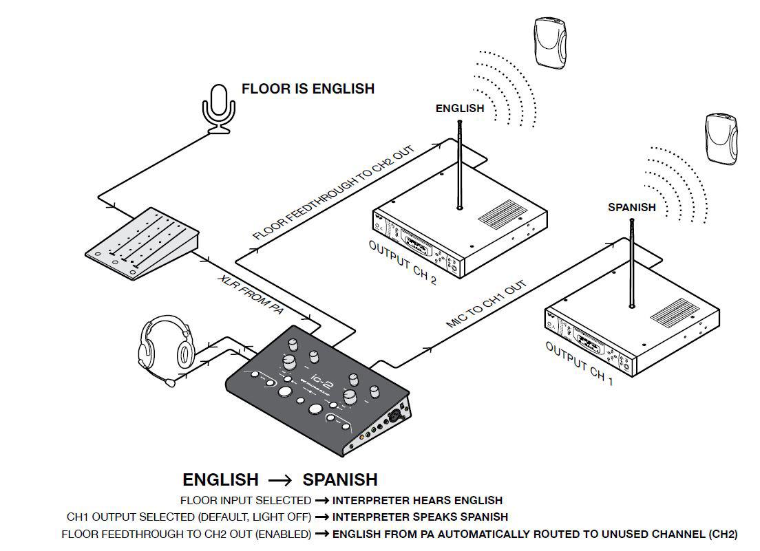 Williams Sound Ic 2 Audio Control Center