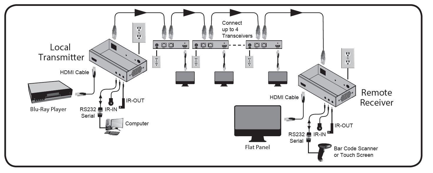 Tripp Lite BHDBT-T-SI-4X2 HDBaseT HDMI over Cat5/6/6a