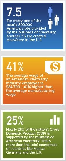 American chemistry industry