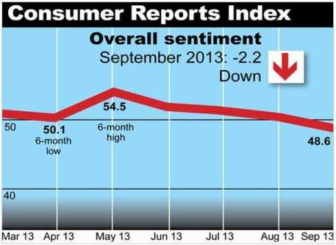 Consumer Reports Index