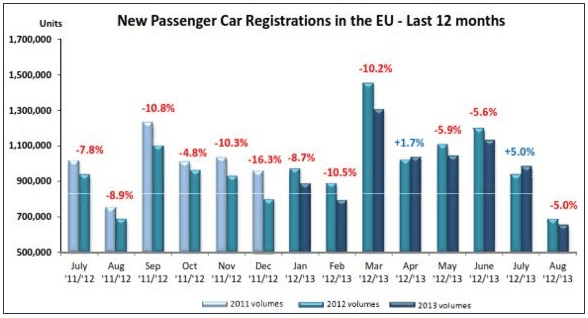 European car sales 2013