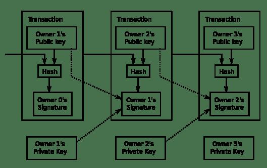 Bitcoin Transaction Visual