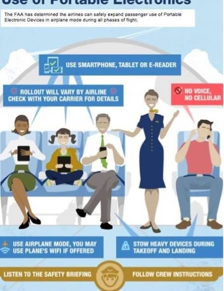 Portable electronic devices during flights