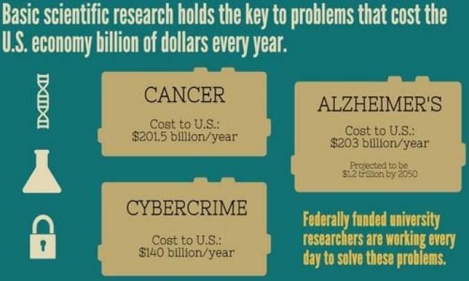 Scientific research infographic
