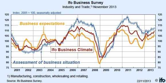 ifo business survey