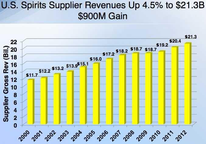 spirits supplier revenues