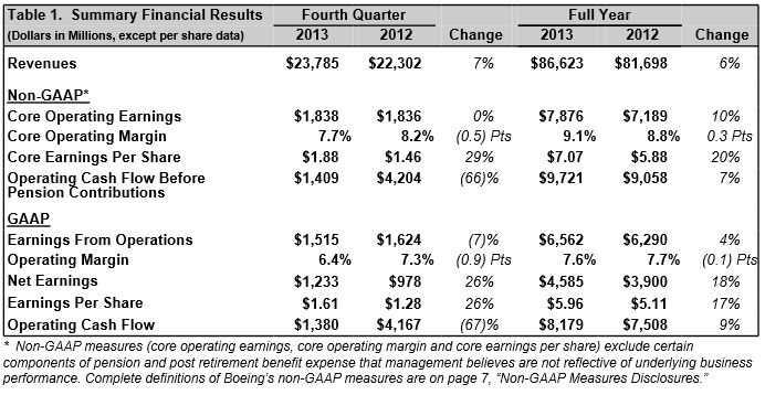 Boeing profits
