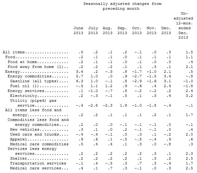 December Consumer Price Index