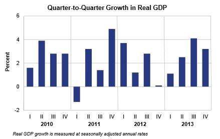 US GDP grew