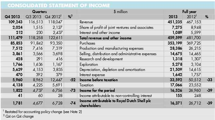 Shell consolidated income