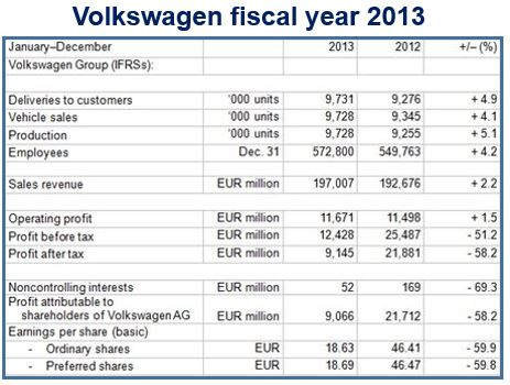 VW fiscal year 2013