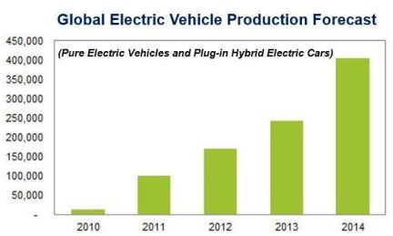 Electric vehicle forecast