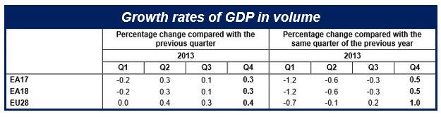 Eurozone GDP grew