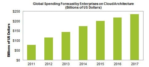 Business cloud related spending