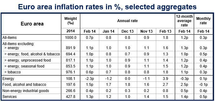 Euro area inflation rates