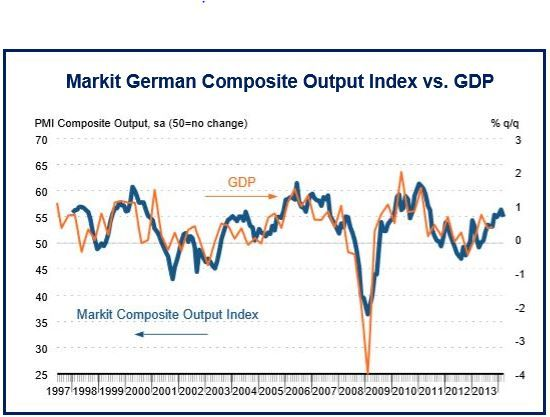 German economic growth