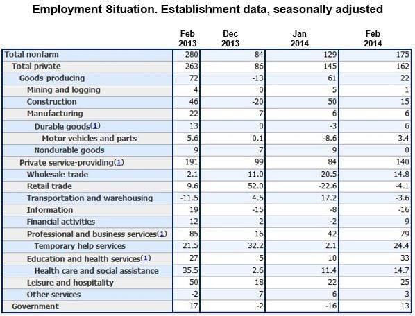 February unemployment