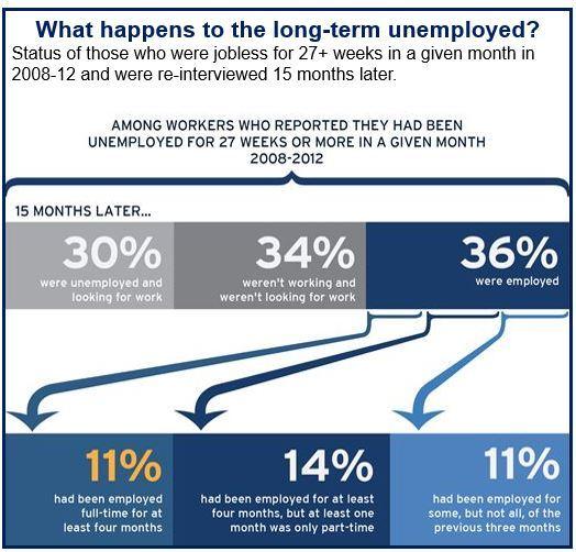 US long term unemployed
