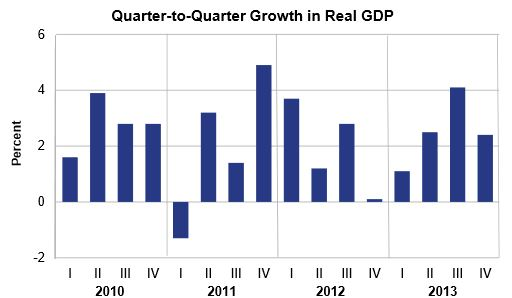 US GDP growth by quarter