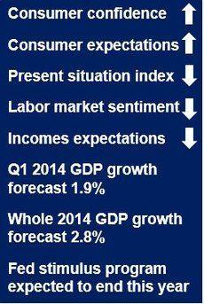 Consumer confidence rebound