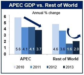 Asia Pacific economic recovery