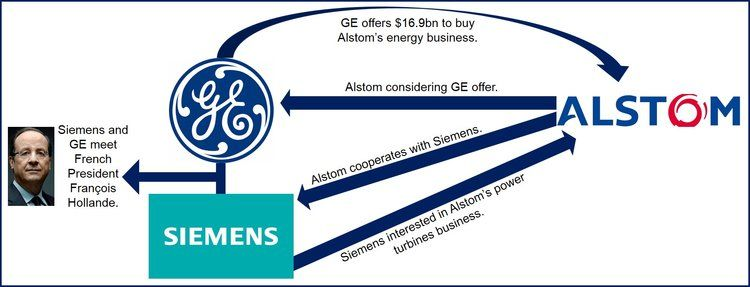 Alstom considers General Electric's bid