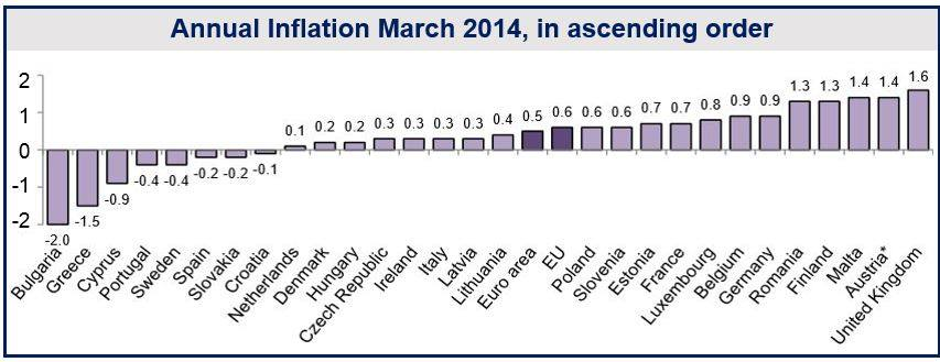 Northern European deflation