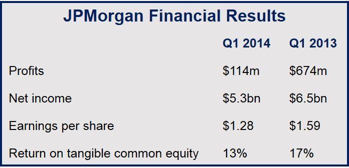 JP Morgan profits fell