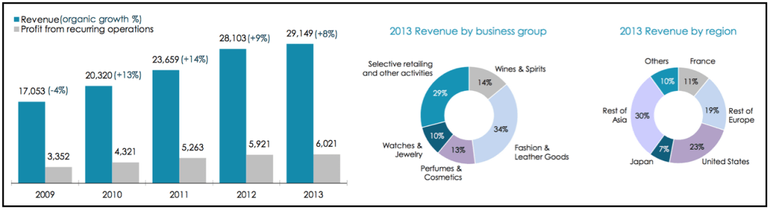 LVMH key financial data 2013