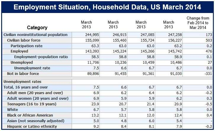 US March employment