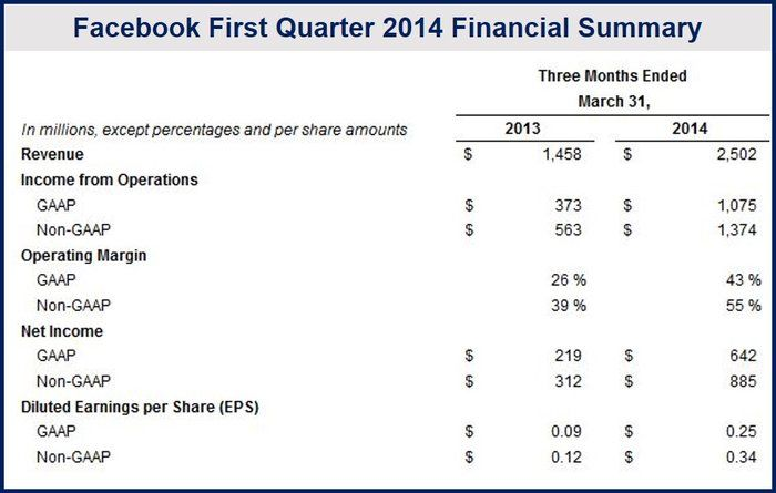 Facebook Q1 2014 revenue summary