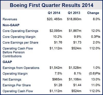 Boeing revenues increased
