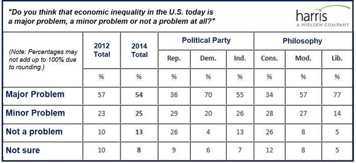American economic inequality