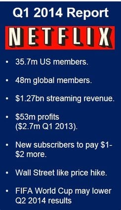 Netflix added 2.25 million new members