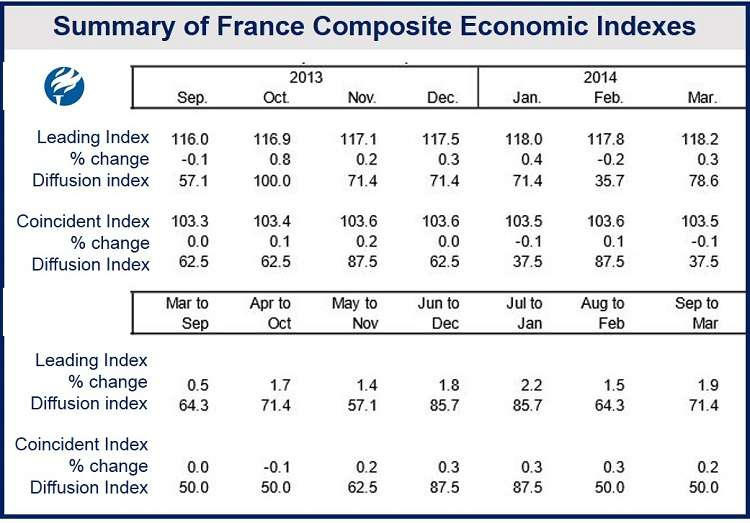 French economic outlook