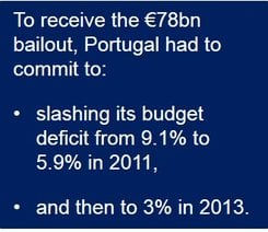 Portugal's bailout terms