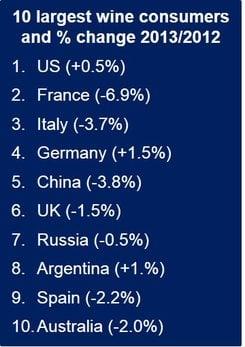 Top 10 wine markets