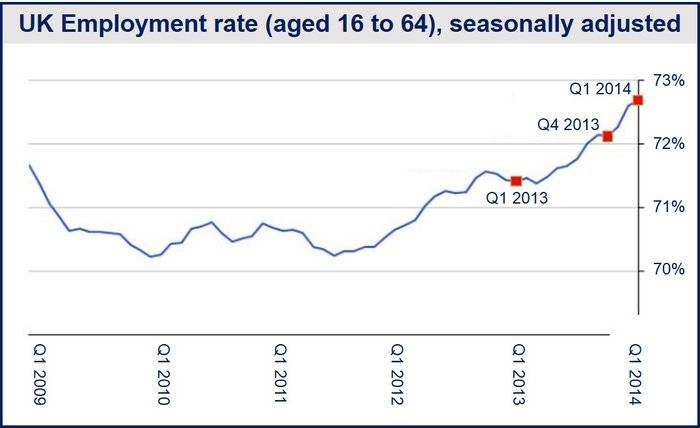 UK march employment
