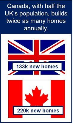 UK vs. Canada house building
