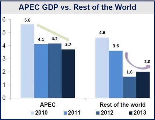 Asia-Pacific economic rebound