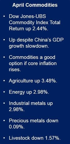 April commodities increased