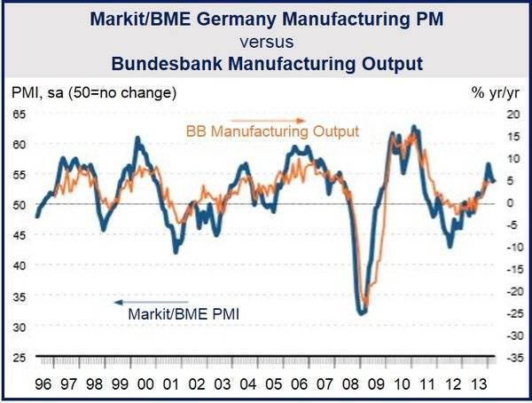 German April manufacturing growth